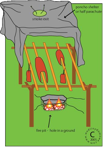 How to smoke meat - Survival Smokers - The following information comes from the US Army Survival Manual