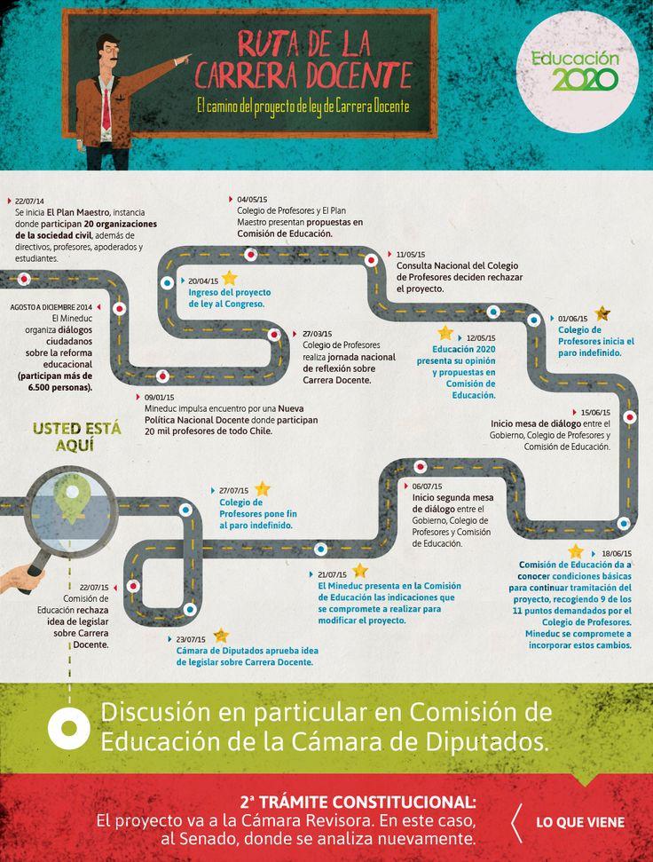 Éste es el camino que generó el proyecto de Ley que crea un sistema de desarrollo profesional docente.