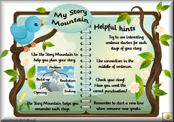 Collection of different story mountains in different formats, sizes and styles. Includes revision aids to help pupils plan their stories, sheets and PowerPoint files for planning or working with the whole class and large multi-sheet items for display.