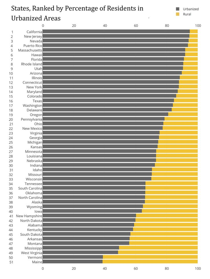 Overall, percent of Americans live in urban areas, but the number varies  widely from state to state, and not quite as you might expect.