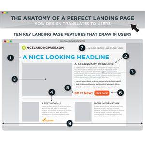 """La anatomía de una """"landing page"""" perfecta"""