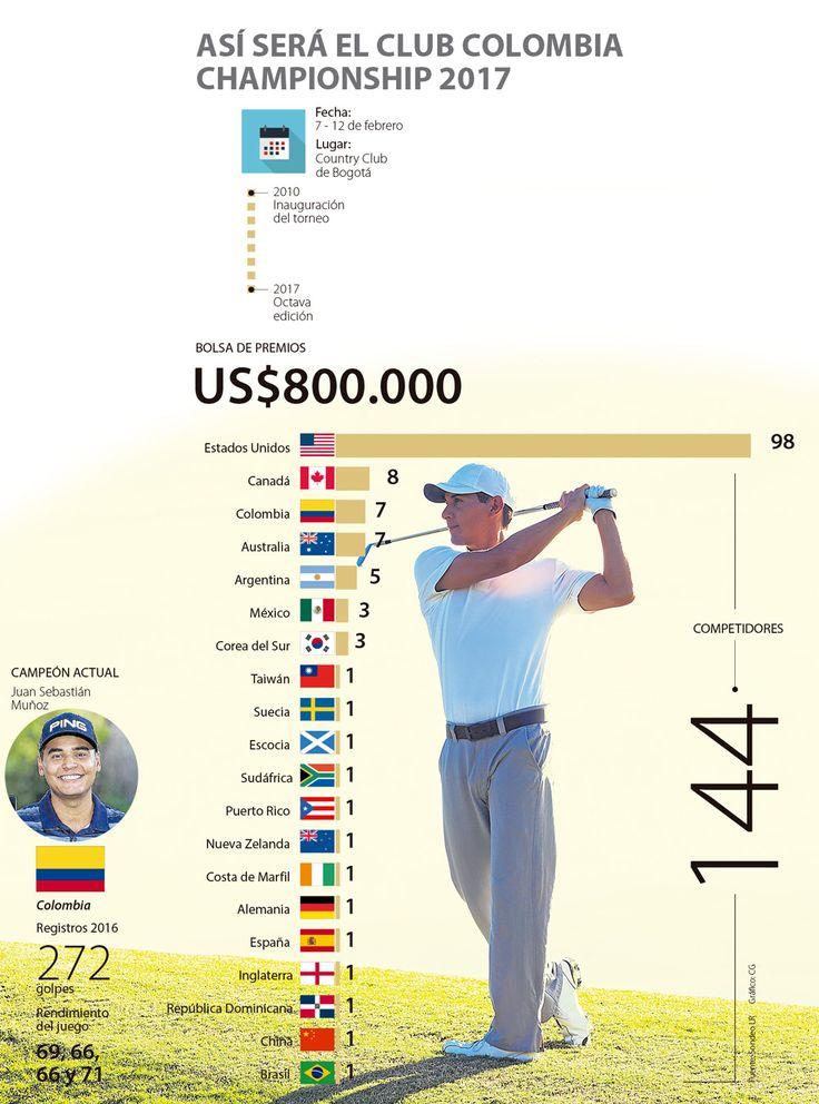 El Club Colombia Championship ofrecerá US$800.000 en premios