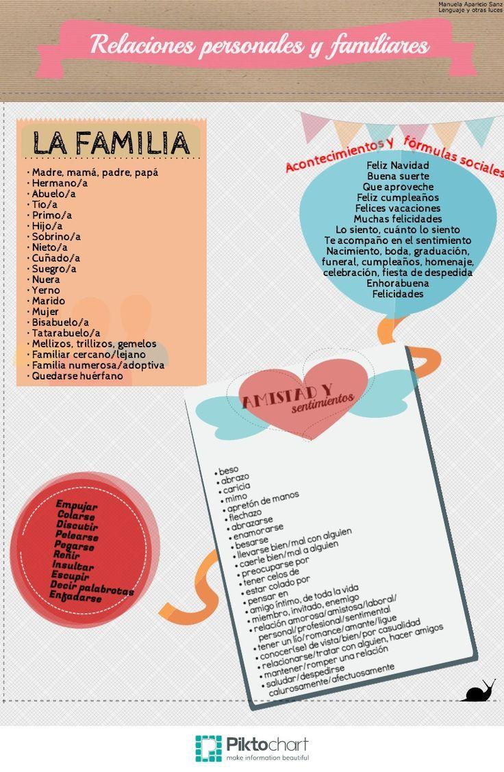 Ahora que ya sabéis describir el carácter y el físico de las personasvamos a aprender a hablar de las relaciones personales y familiares en español. En la siguienteinfografíaencontraréis léxico ...