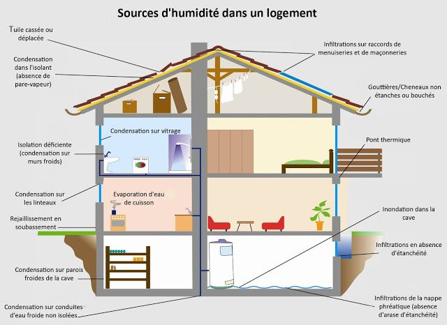 35 best Déshumidificateurs du0027air images on Pinterest Simile - hygrometrie dans une maison
