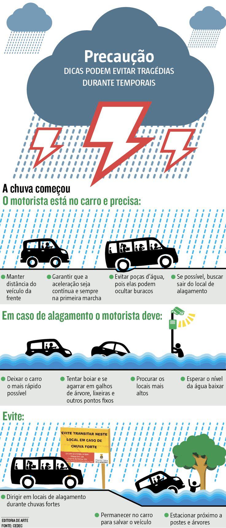 Regiões com maior risco de inundação, alagamentos e enxurradas, em Belo Horizonte, recebem nesta quinta-feira (29) uma blitz educativa com dicas de prevenção neste período chuvoso. (30/12/2016) #Chuva #Dicas #Precaução #Inundação #Enchente #Infográfico #Infografia #HojeEmDia