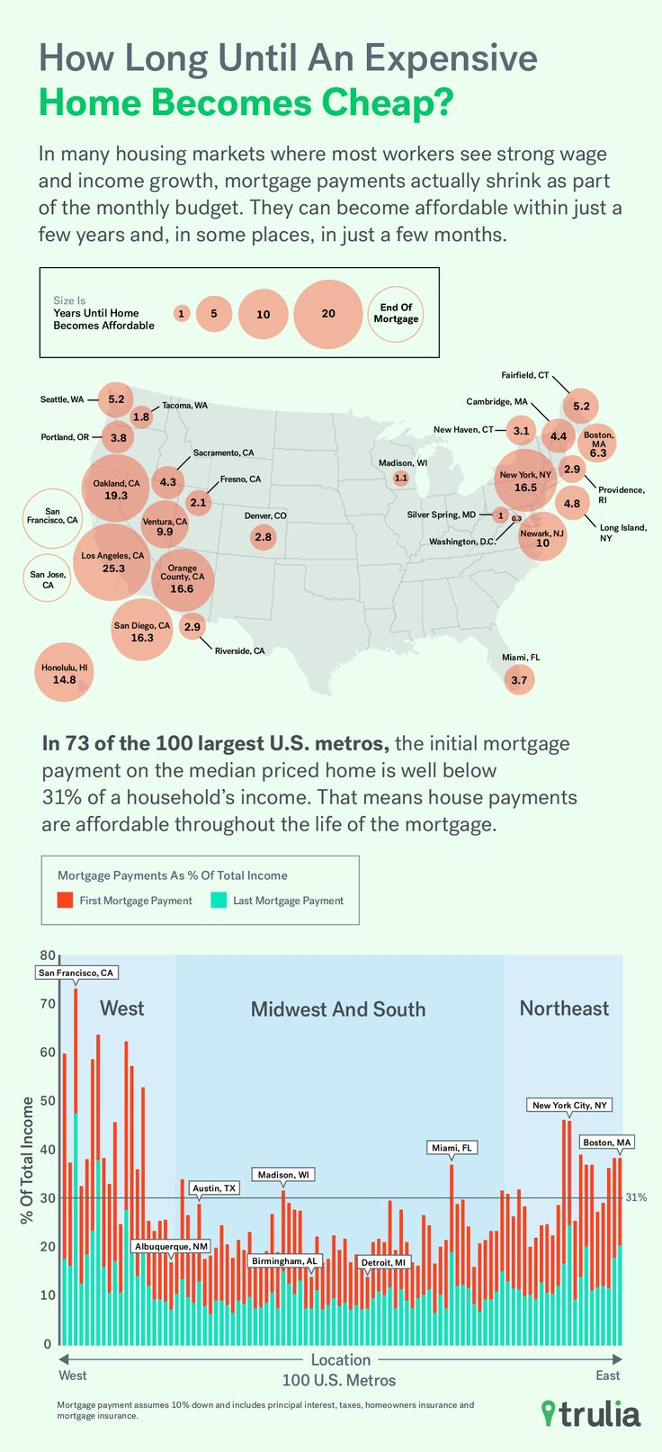 best 25+ mortgage payment ideas on pinterest | mortgage tips, bi