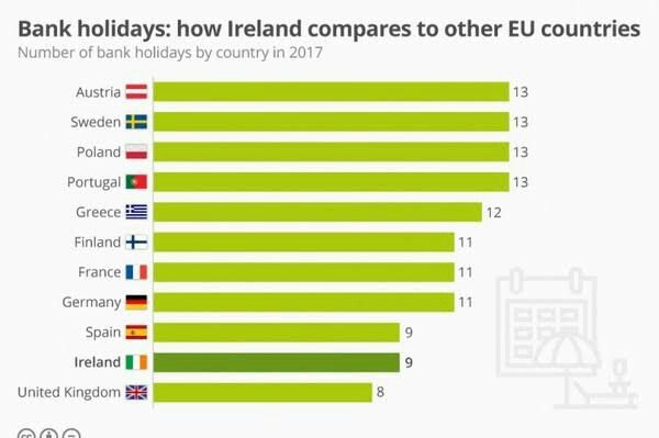 Bank holidays: Here's how Ireland measures up compared to other EU countries  The statistics in the chart above come from Eurostat, the EU's statistics agency. They come with something of a health warning, however: certain countries don't make up for a lost holiday day, should annual celebrations fall on a Sunday.  However, that we boast one of the lowest tallies of public holidays in the EU is certain.  The UK lags behind us with eight holidays. UK Labour leader Jeremy Corbyn has promised…