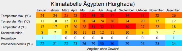 Klimatabelle Ägypten (Hurghada)