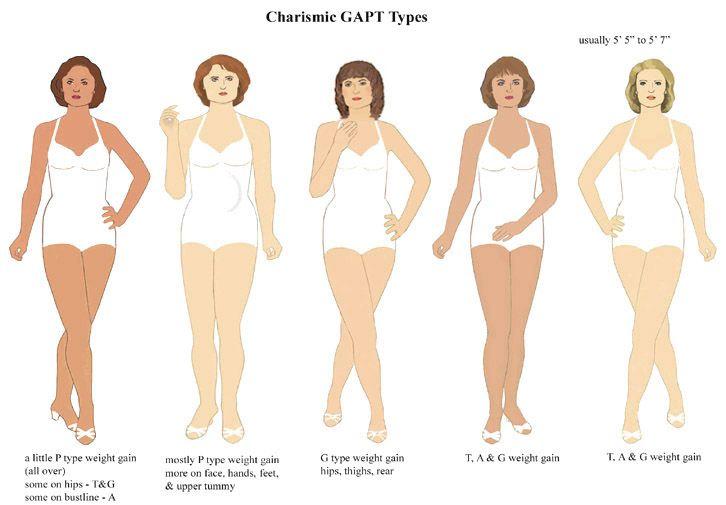 Charismic GAPT Types (corresponds to Soft Classic Kibbe, balanced yet leaning toward Romantic (G) bottom-heavy type) | 20 Types of Beauty