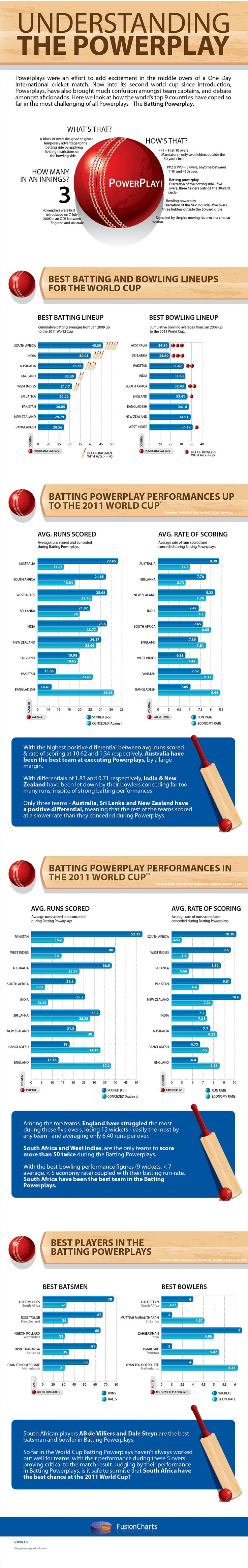 Powerplay in Cricket #infografia #infographic