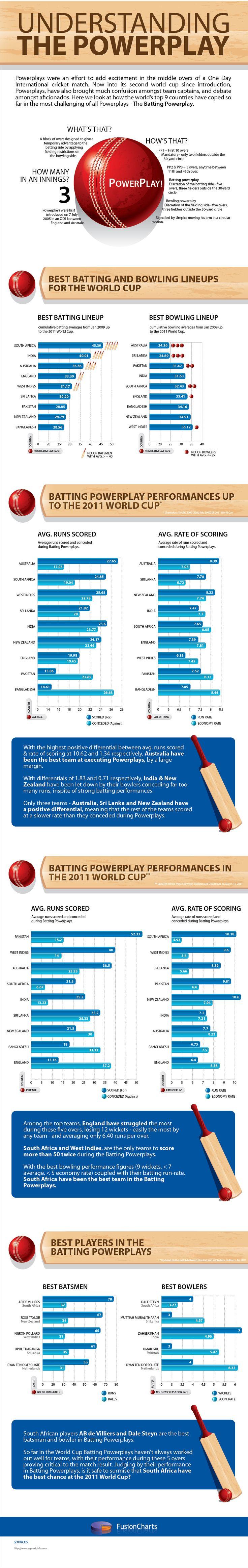 Powerplay in Cricket