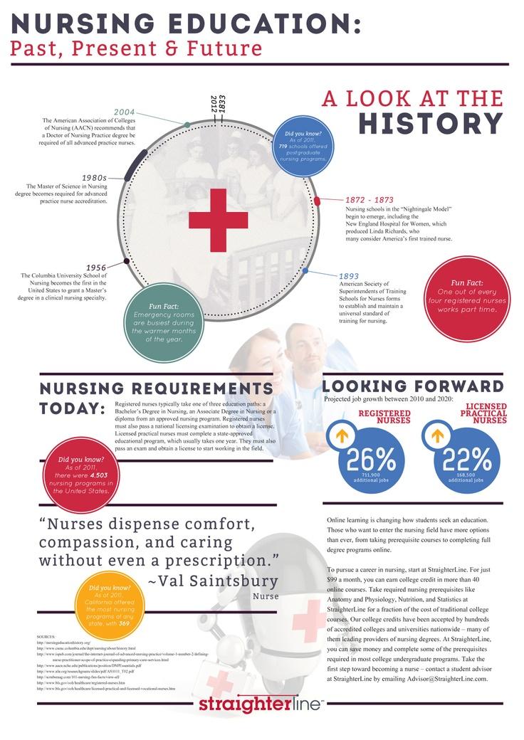 Johns Hopkins School Of Nursing Online Nursing Education