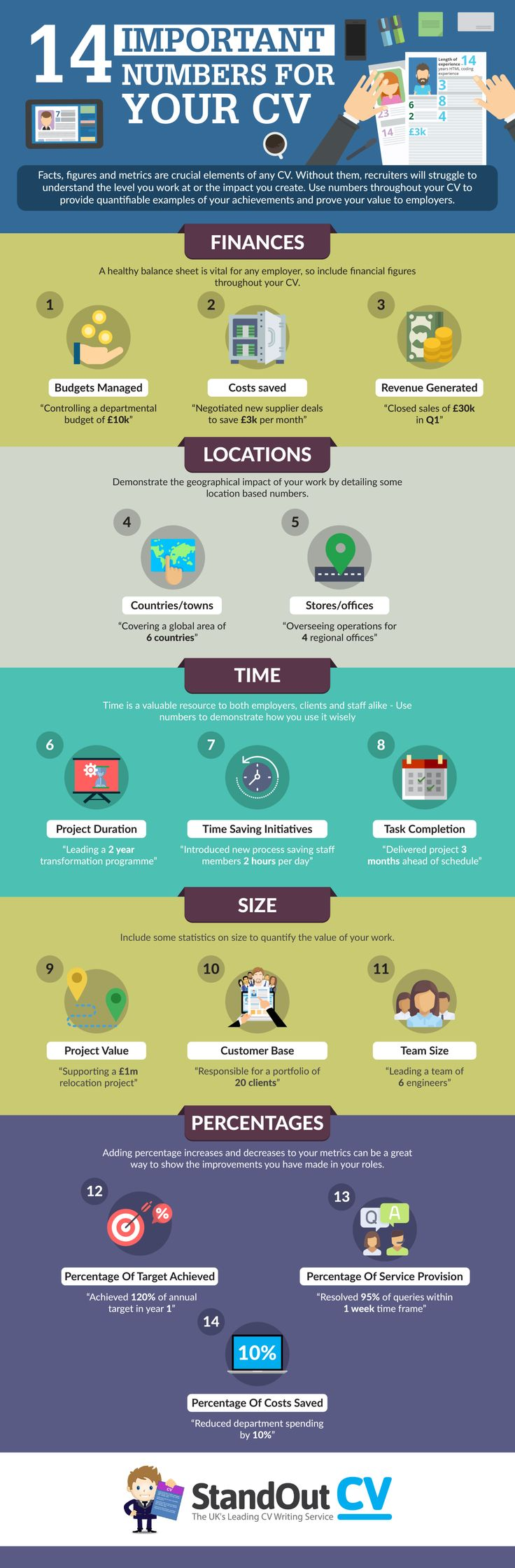 14 Important Numbers for Your CV Infographic - http://elearninginfographics.com/14-important-numbers-for-your-cv/