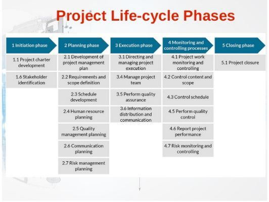 Best Cammp Pm Methodology Images On   Project