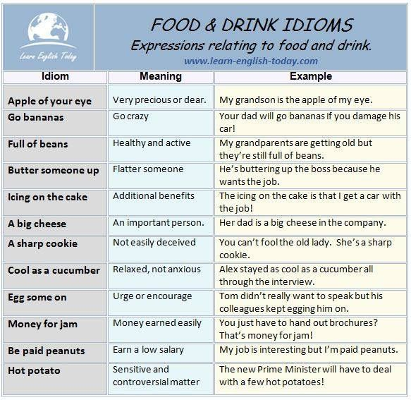 The 1000 Best English Idiomsexpressions Images On Pinterest
