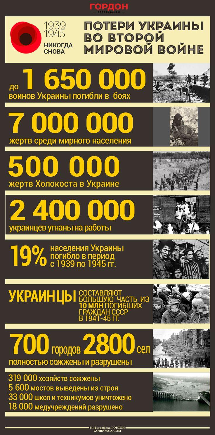 Потери Украины во Второй мировой войне. ИНФОГРАФИКА / Гордон