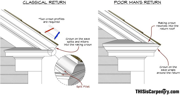 Raking Cornice Eave Returns Interpreting Gyhr Details