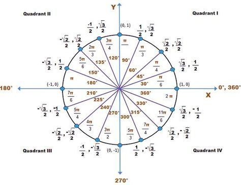 579 best MATHEMATICS images on Pinterest Mathematics, Algebra - unit circle chart