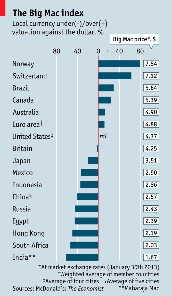 The Big Mac Index And Burgernomics Economic AnalysisNews FinanceThe