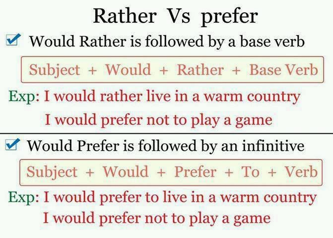RATHER vs PREFER #learnenglish