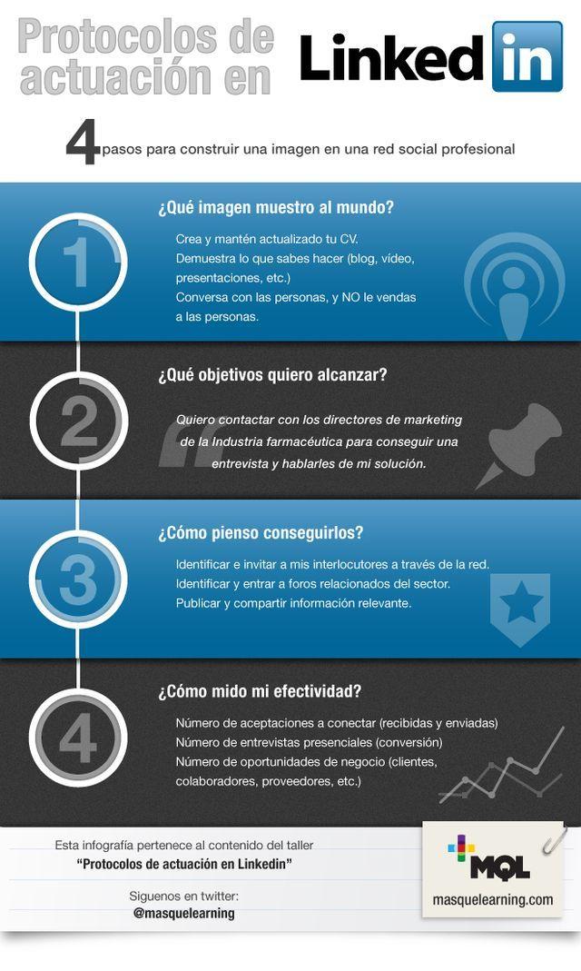 Protocolos de actuación en LinkedIn. #Infografía en español