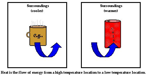 What is Heat? Heat and temperature are very different concepts and The Physics Classroom explains the distinction.