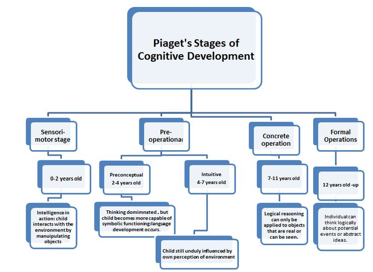 Jean Piaget Stages Cognitive Development | Jean Piaget