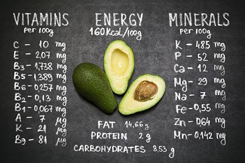 Avocado Nutrition Values
