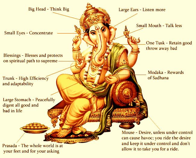 Even though people have decorated their homes with statues of this elephant-god, many don't understand some of the basic rules that come with it.