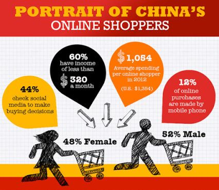 """http://www.iunionbuy.com/ offer a """"One-Stop Shop"""" of online #marketing to reach your #business goals in China's market."""