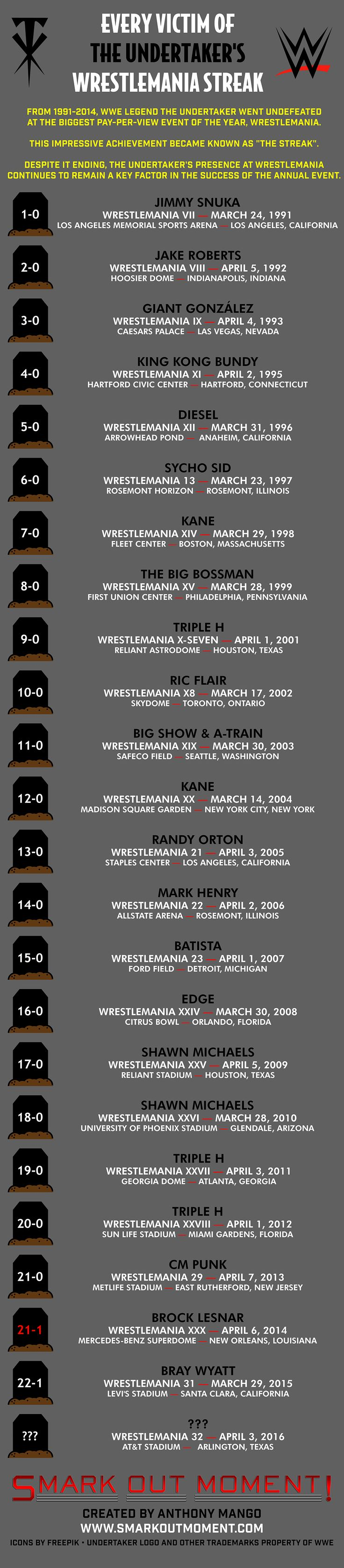 WWE-Undertaker-WrestleMania-Opponents-Infographic