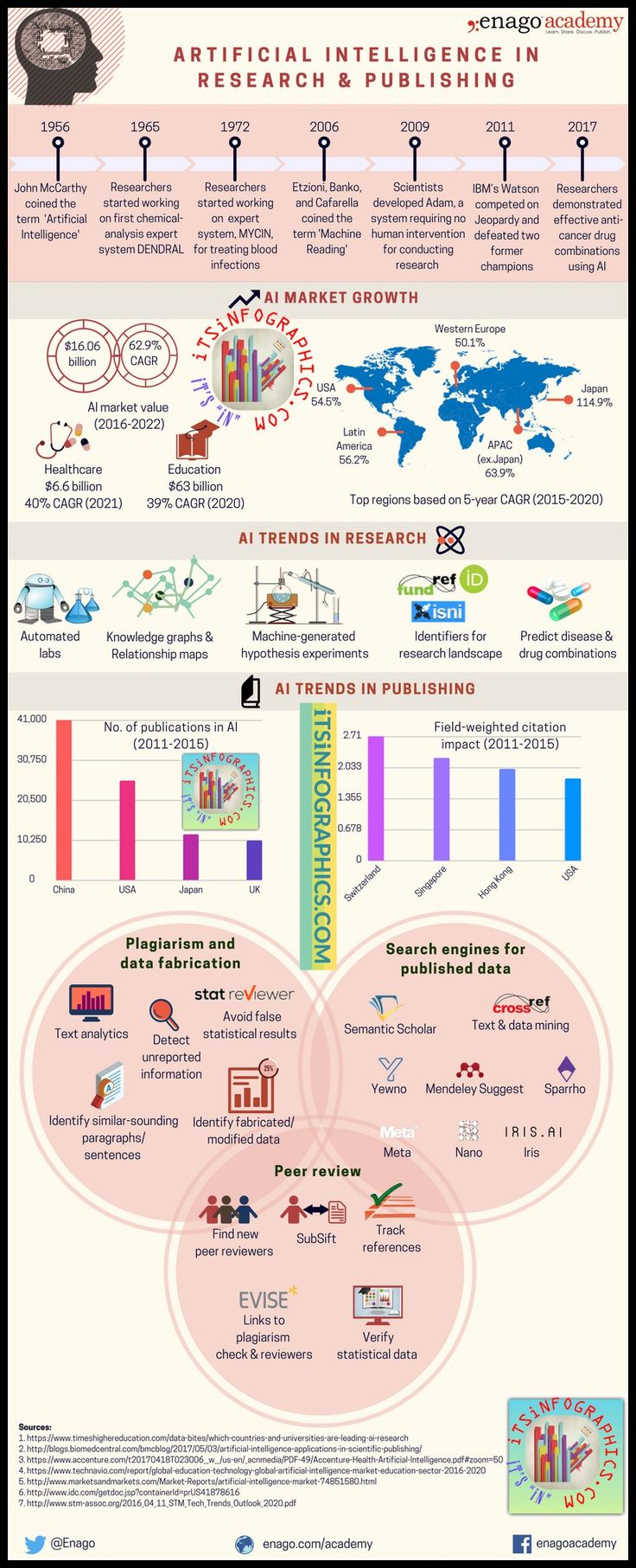 Artificial Intelligence in Research and Publishing