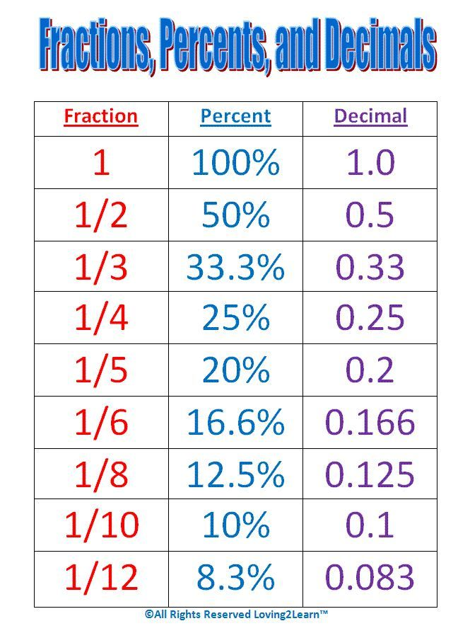 Math help: Conversion table for fractions, percentages and decimals. Numerator denominator