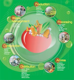 The Food System diagram posted by city of Vancouver.
