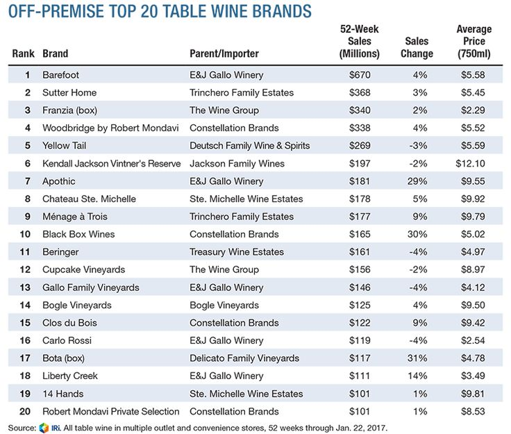 San Rafael, Calif.—A trio of familiar names headed a list of the top 20 table wine brands for the 52 weeks ended Jan. 22. Based on off-premise sales data collected from multiple-outlet and convenience stores, Chicago, Ill.-based market-research firm IRI reports that Barefoot topped the chart, followed by Sutter Home and the box brand Franzia.   While hardly the most expensive wines, prices per 750 ml for each of the three leading brands either held steady with last year or increased from ...