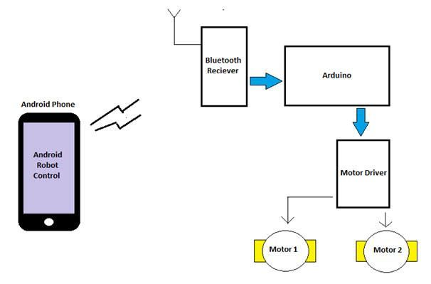 Block Diagram for building android controlled Robot using Arduino