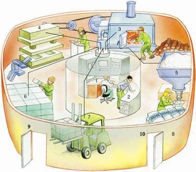 Die Zelle Als Fabrik