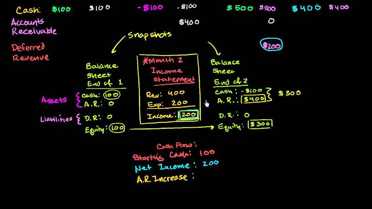Options trading khan academy