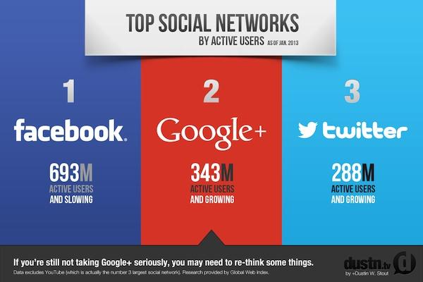 Google Plus & Facebook - Social Media Services - Monopolize Social Media