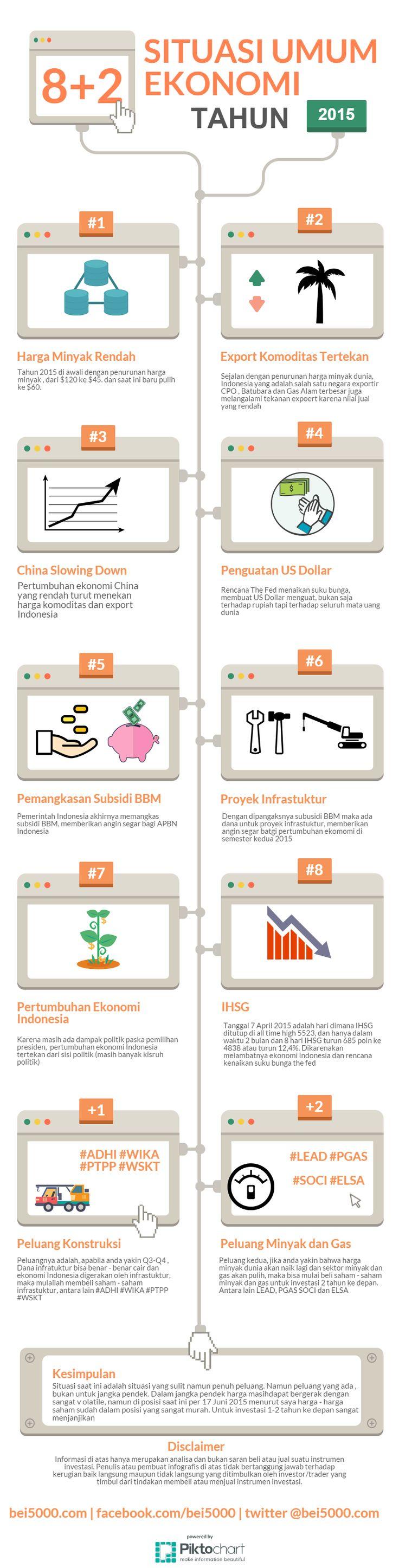 8 Situasi Ekonomi + 2 Peluang