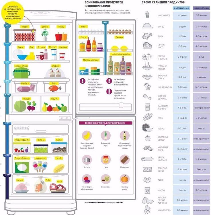 Хозяйке на заметку 📌 Правильное размещение продуктов в холодильнике и сроки хранения 🙆 - Tatyana Teplowa - Google+
