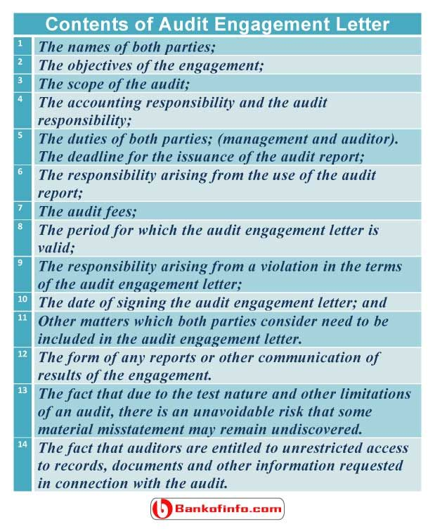 Contents of audit engagement letter | Auditing | Lettering