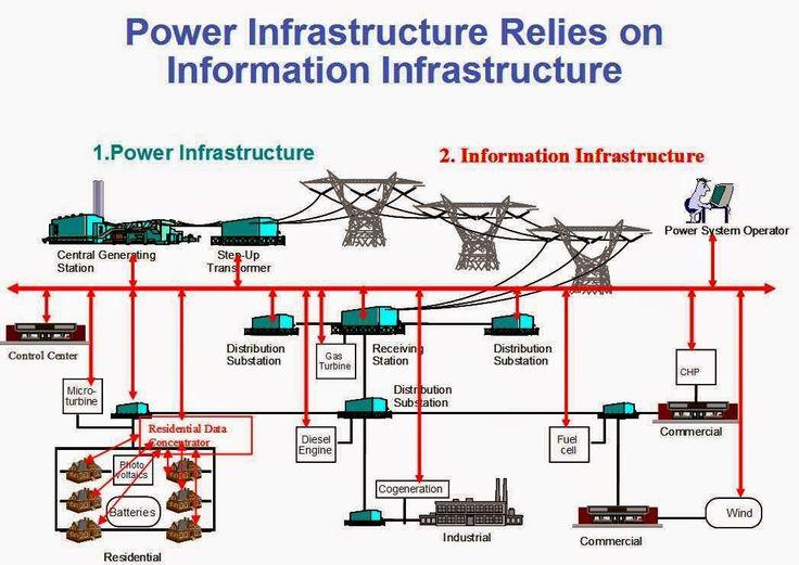 power grid scada system diagrams rfid system diagram elsavadorla