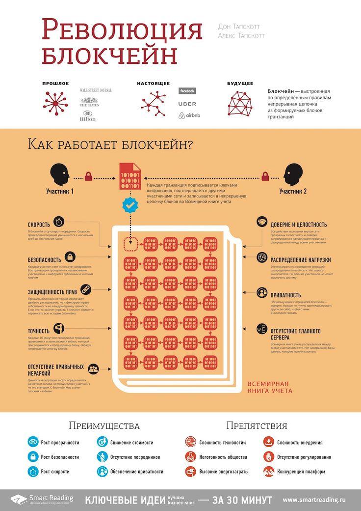 """""""Революция блокчейн"""", Дон Тапскотт / """"Blockchain Revolution"""" by Don Tapscott"""