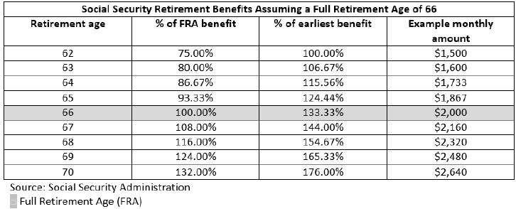 Delaying Federal Retirement and Social Security Can Preserve TSP Account