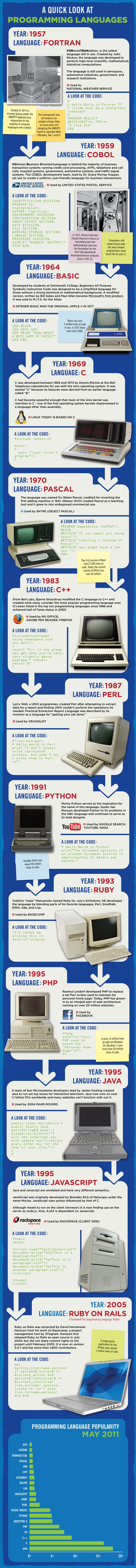 Types of Popular Computer Language and Their History...    http://blogs.perceptionsystem.com/infographic/types-popular-computer-language-history    #computer #Infographic #programming