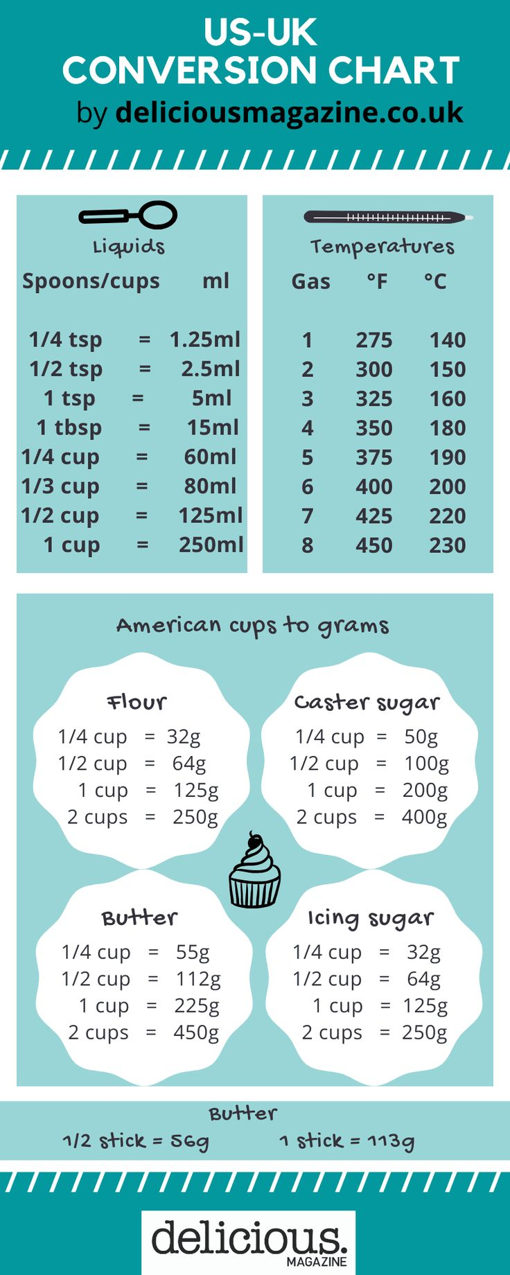 US to UK cups to grams conversion guide   delicious. magazine ...