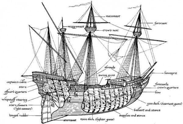 Sailing Ship Parts Diagram Sailing Ships Galleon Ship Pirate Ship