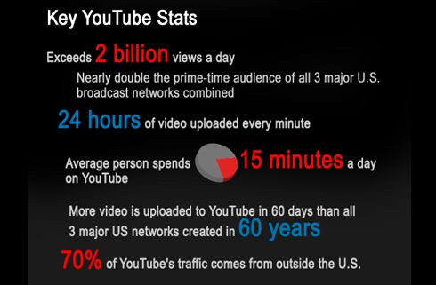 Some incredible facts about Youtube!