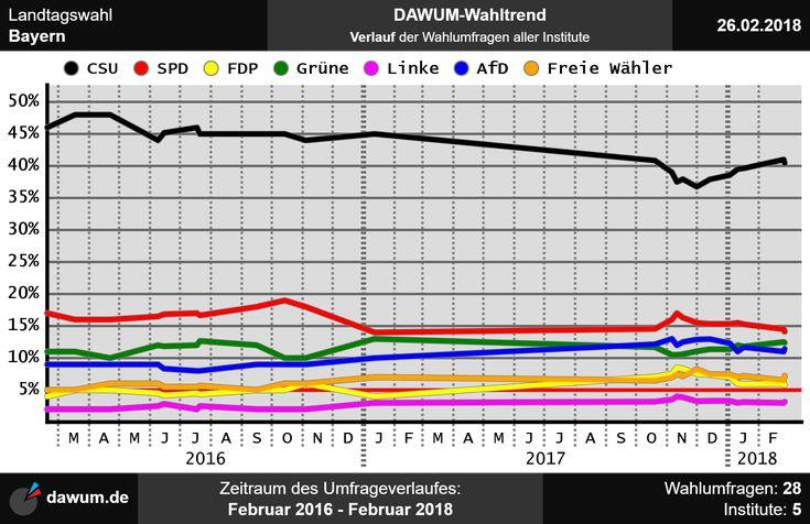 #Umfrageverlauf: #Wahltrend #Bayern (bis zum 26.02.18)   https://dawum.de/Bayern/ | #Sonntagsfrage #Wahlumfrage #Landtagswahl #Landtag #ltwby